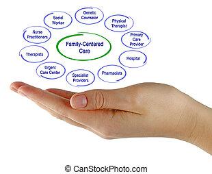 family-centered, services médicaux
