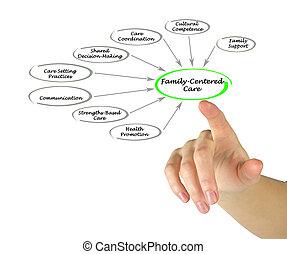 family-centered, soin, évaluation