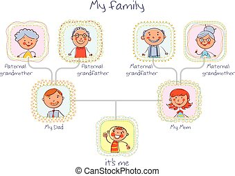 Family tree. In the style of children's drawings. Funny ...