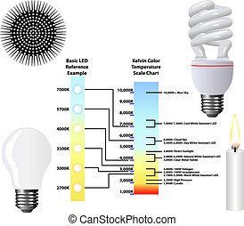 farbe, kelvin, skala, temperatur, tabelle