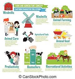 Farm animals ,Cartoon Characters infographic