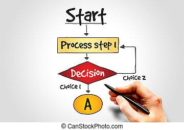 fazer decisão