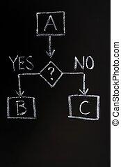 fazer decisão, conceito
