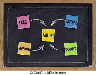 fear, doubt, laziness and stupidity - factors contributing...