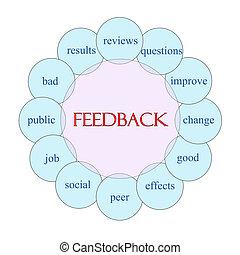 Feedback Circular Word Concept