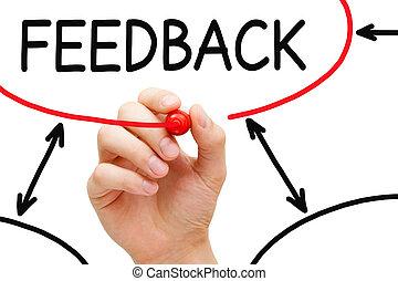 feedback, grafico, flusso