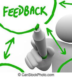 feedback, -, miglioramento, registrazione, altri, ingresso
