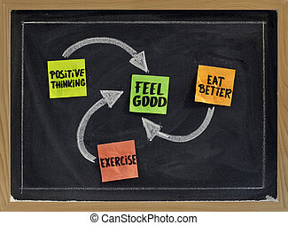positive thinking, exercise, eat better - concept of feeling good, sticky notes and white chalk drawing on balckboard