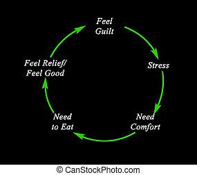 Feel Guilt
