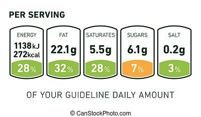 feiten, voeding etiket