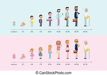 fejlődés, közül, a, lakóhely, közül, bábu woman, alapján, születés, fordíts, öreg, age., előad, közül, felnövés, feláll., életciklus, graph., nemzedék, infographic