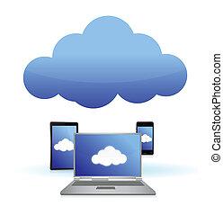 felhő, kiszámít, összekapcsolt, fordíts, technológia