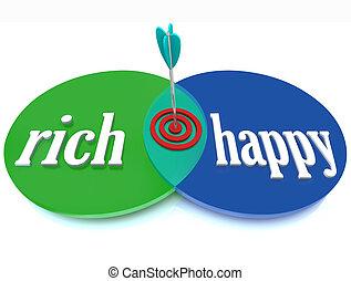 felice, scopo, successo, diagramma, ricco, venn, ricchezza
