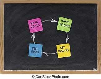 felicidad, éxito, cumplimiento, o, satisfacción, ciclo