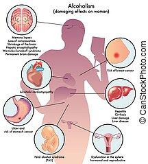 female alcoholism - medical illustration of the damage...