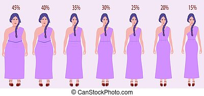 Body mass index vector illustration from underweight to extremely obese. . Vector illustration