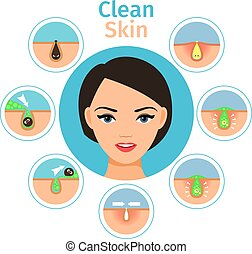 Female facial treatments illustration - Woman skin recovery....