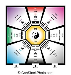 Feng shui bagua trigrams with the five elements and their colors. Exemplary room with eight trigram fields around a center and the Yin Yang symbol. Abstract illustration.