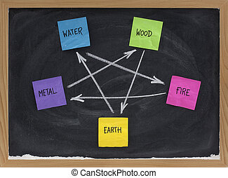 Feng Shui destructive cycle - Feng Shui destructive cycle...