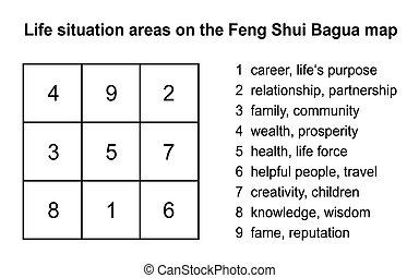 feng shui, explicación, bagua