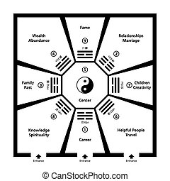 Feng Shui Room Classification With Baguas. Exemplary room with eight trigram fields around the center and a Yin Yang symbol. Abstract black and white illustration.