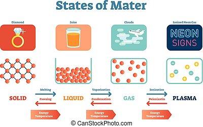 festkörper, vektor, wissenschaftlich, plasma., erzieherisch, mater, plakat, physik, flüssigkeiten, staaten, abbildung, gas
