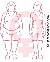 fettleibigkeit, und, frauen