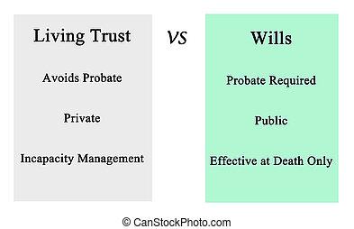 fiducia, vs, volontà, vivente