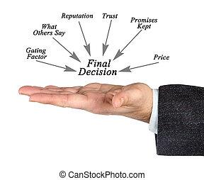 finale, entscheidung
