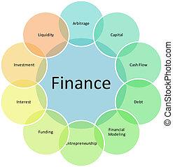finanças, componentes, negócio, diagrama