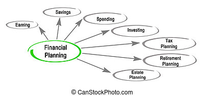 Financial Planning Components