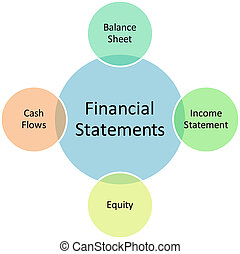 Financial statements business diagram management strategy chart illustration