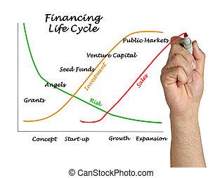 financiamento, ciclo vida