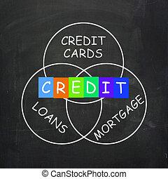 financier, hypothèque, crédit, banque, mots, inclure, prêts