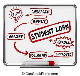 financier, prêt, illustration, étapes, planche, étudiant, appliquer, aide, 3d