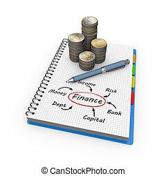 finansowe pojęcie