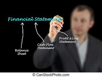 finansowy, wypowiedzi