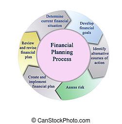 finanzielle planung, prozess