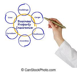 firma, egendom, forsikring