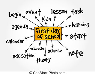 First day of school mindmap, education concept background