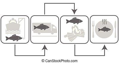 fish, icônes