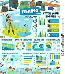 Fisherman, fishing sport infographic, fishery