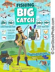 Fishing equipment and fisher catch fish