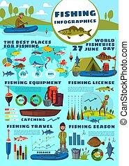 Fishing sport infographic, fisherman and equipment