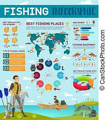 Fishing sport infographic fishery and charts icons