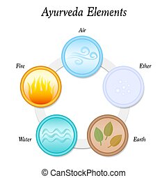 The five Ayurveda elements Earth, Fire, Water, Air and Ether. Vector illustration on white background. Circular icons.