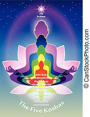 Five Koshas - Creative representation of the five energy...