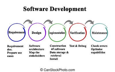 Five Steps of Software Development