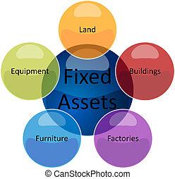 fixe, biens, business, diagramme, illustration