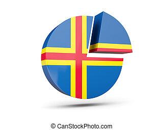Flag of aland islands, round diagram icon